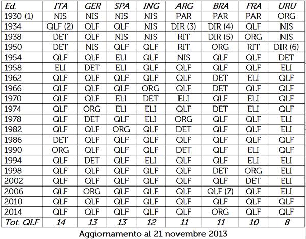 Tabella: qualificazioni sul campo (nazionali campioni del mondo)