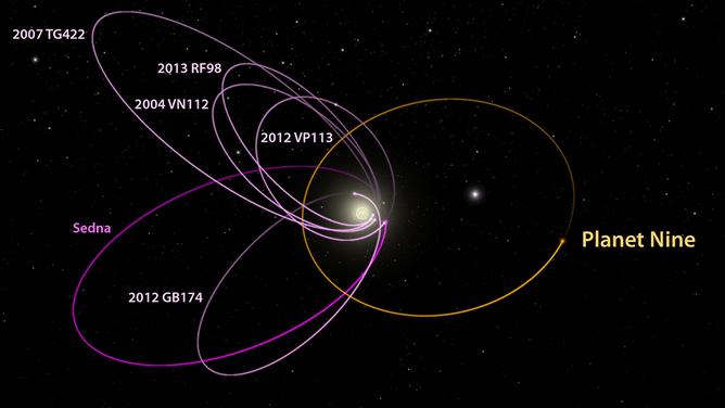I sei oggetti più lontani nel Sistema solare conosciuti: si trovano al di là di Nettuno e le loro orbite sono misteriosamente allineate. Batygin e Brown mostrano come sia necessaria la presenza di un pianeta con massa dieci volte superiore alla Terra per ottenere tale configurazione. Diagramma creato con il WorldWide Telescope. Caltech, R.Hurt (Ipac).